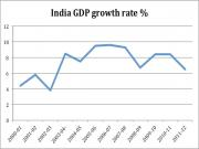 India has grown, now what?