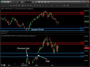 Demand zone in S&P 500 stops global bear and rescues Nifty for now