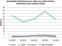 Tablet shipments experience largest decline since 2009 category inception