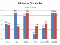 Trai conducting tests in 7 cities to assess call drops, check if quality of service has improved