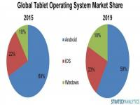 Windows OS-powered tablets to account for 18% of market by 2019: Report