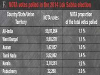 Q: In the 2016 Assembly polls, who's afraid of Nota? A: All of the above