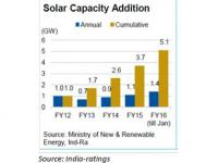 India has huge advantage in solar power space, but where is the money?