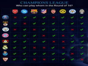 Champions League: Here's a handy guide to potential round of 16 draw at a glance