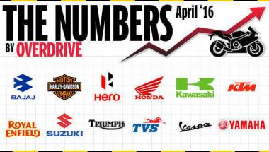 Two-wheeler sales in India for April 2016