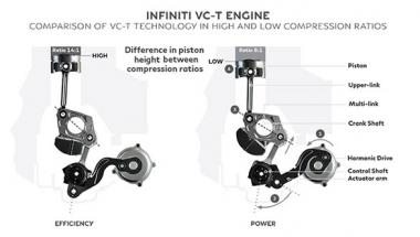 Simple Tech: Variable compression ratio engine