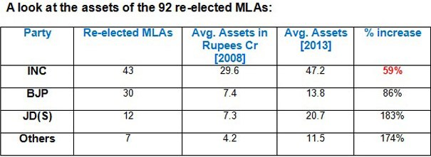 Table: Assets of 92 re-elected MLAs.
