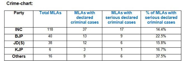 Table: Crime Chart.