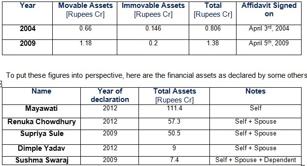Table comparing assets of national leaders.