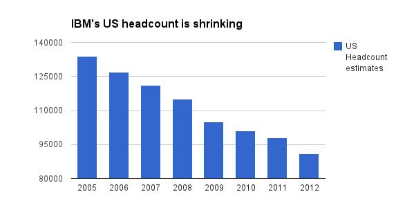 US headcount shrinking.