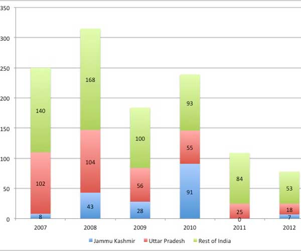 NCRB--deaths-in-police-firing-2005-2012