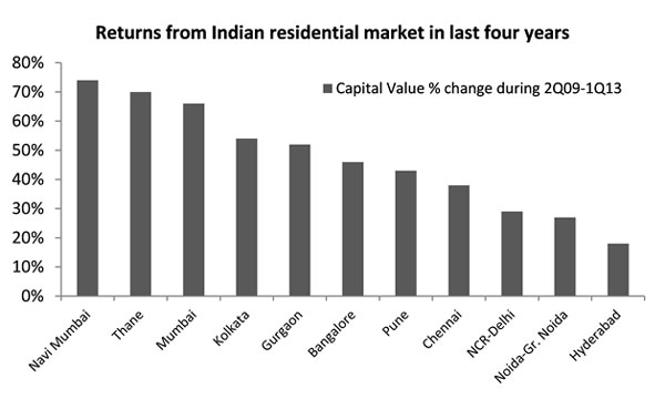Source:  Jones Lang LaSalle India's Real Estate Intelligence