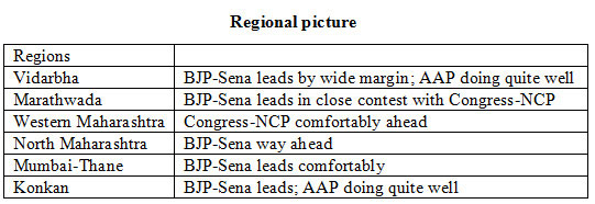 The region specific vote divide in Maharashtra.