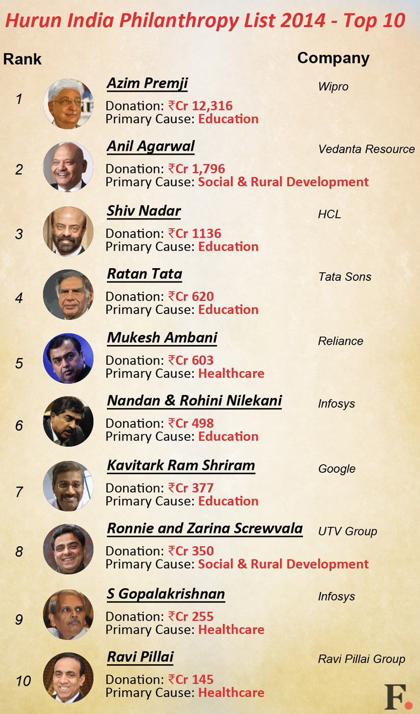 Infographic: Azim Premji Leads List Of Top 10 Indian