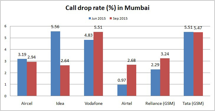 Call drop rate Mumbai