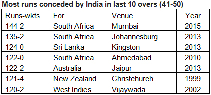 Most-runs-conceded-by-India-in-last-10-overs-(41-50)