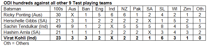 ODI-hundreds-against-all-other-9-Test-playing-teams