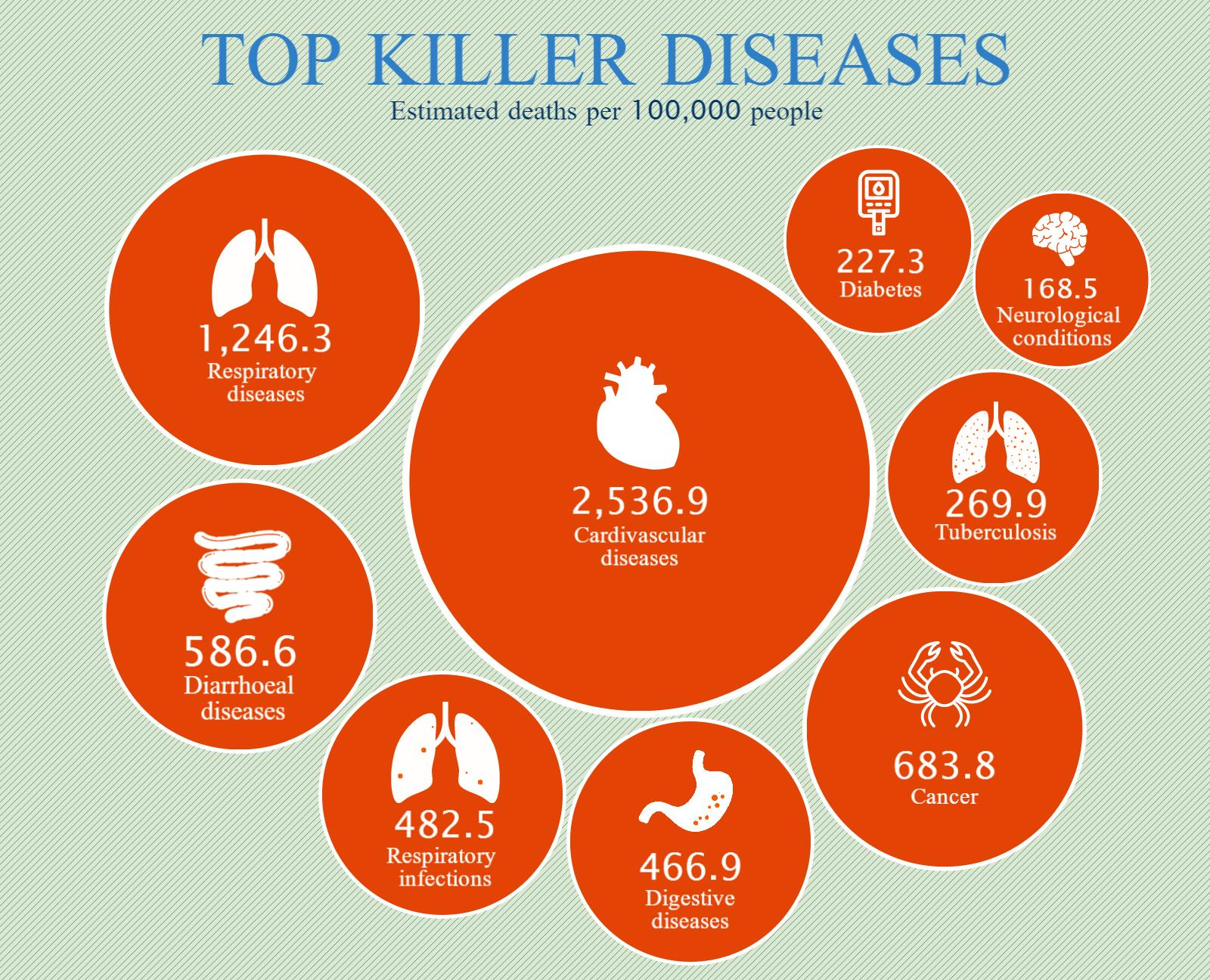 ICICI PruLife_top 10 diseases