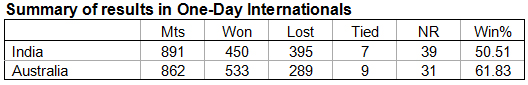 1. Summary-of-results-in-One-Day-Internationals