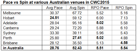 15. Pace-vs-Spin-at-various-Australian-venues-in-CWC2015-2