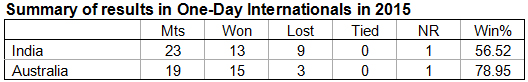 2. Summary-of-results-in-One-Day-Internationals-in-2015