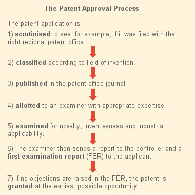 Source: Controller General of Patents, Designs and Trademarks.