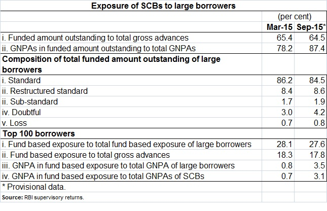 Exposure of SCBs to large borrowers