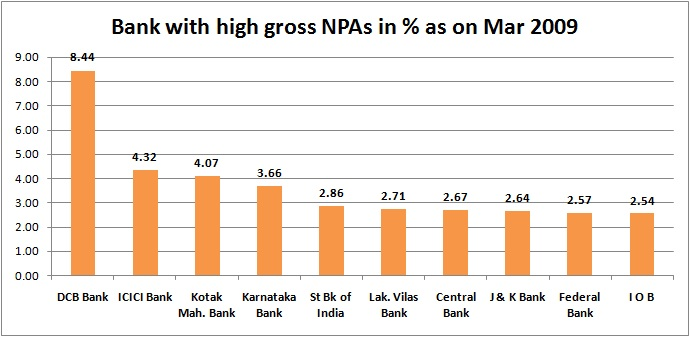 Explained In Charts How Indian Banks Big NPA Problem Evolved - Major banks in usa