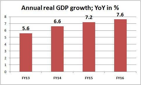 annual GDP