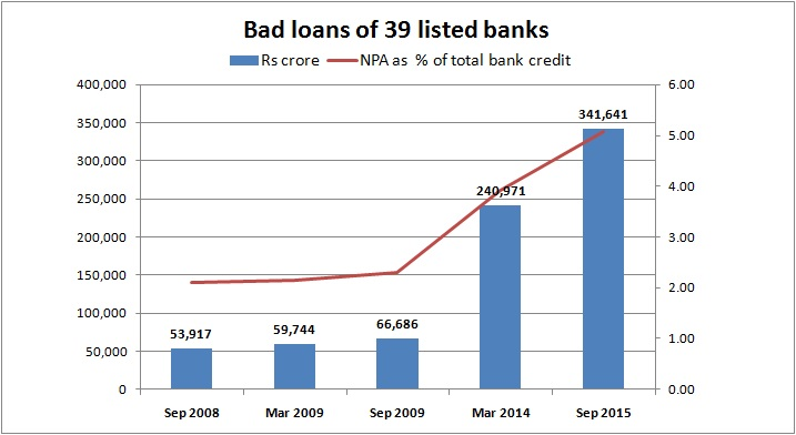 Indian Banks Bad Loans News