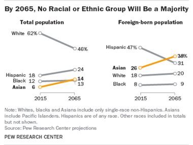 Courtesy Pew Research
