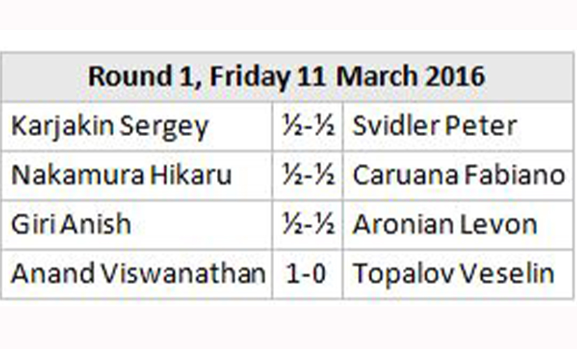 Results of Round one