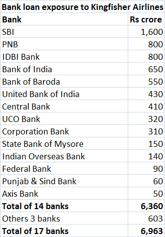 Bank loan exposure to Kingfisher Airlines