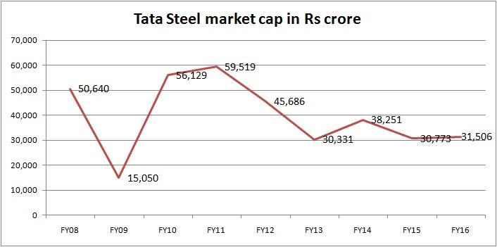Tata steel 39 s failure with corus and tata motors 39 success for Stock price of tata motors