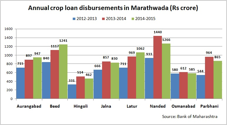 Annual crop loan disbursements in Marathwada