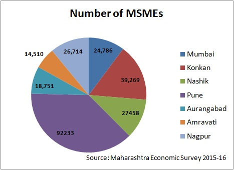 Number of MSMEs