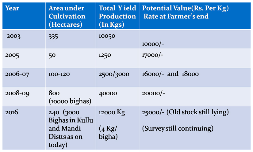 Area vs total yield from the year 2003-16 (HP)