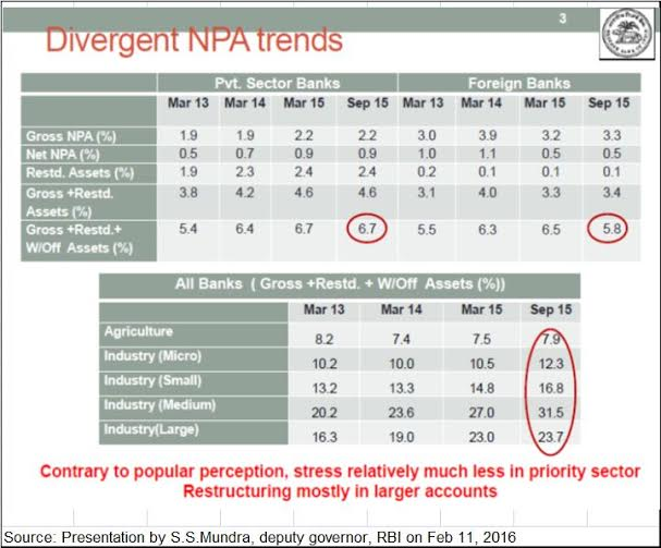 RBI-npa-table
