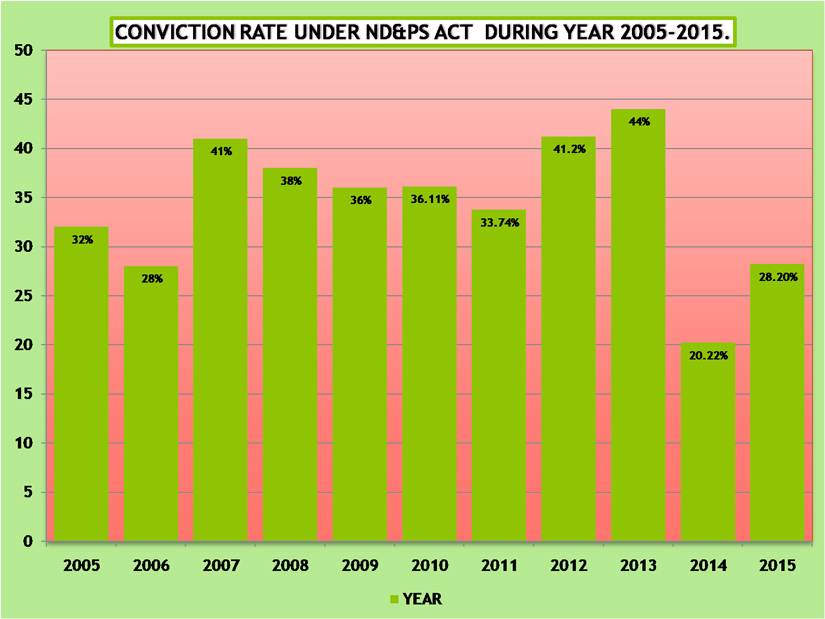 Conviction rate under the NDPS act from 2005-15 (HP)