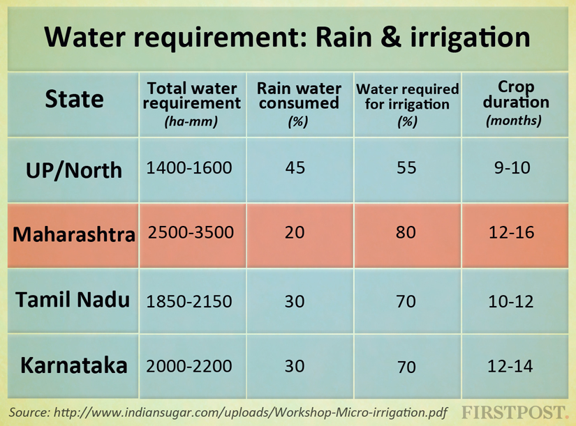 Water-requirement-through-rain-&-irrigation[2]
