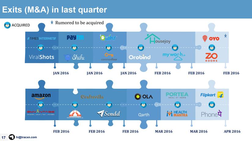 Exits-M&As-in-last-quarter