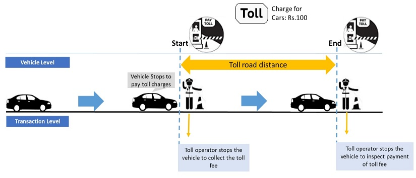 Figure 1 Conventional toll collection system (Before OVSM system implementation)