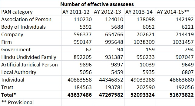 Number of effective assessees -apr 28 2016
