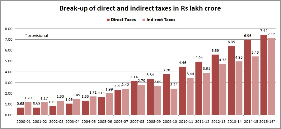 direct and indirect tax - Apr 28 2016