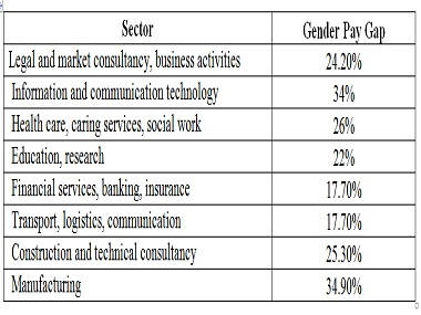 gender_pay_table_380