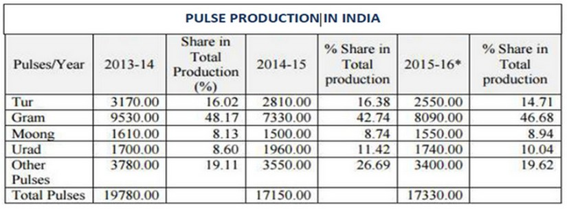 Pulses production