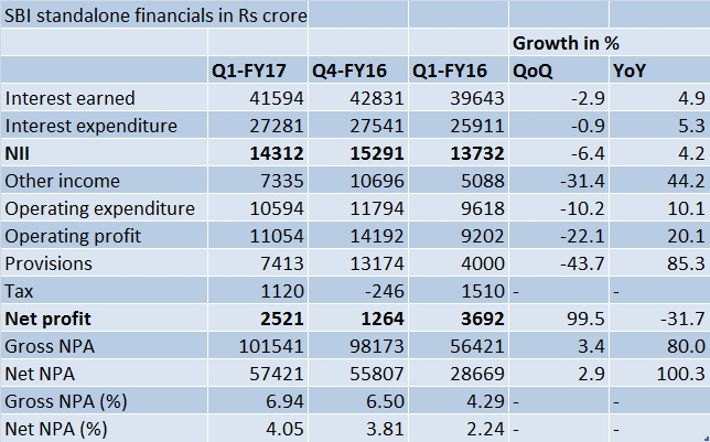 SBI-Q1-FY2017 results table
