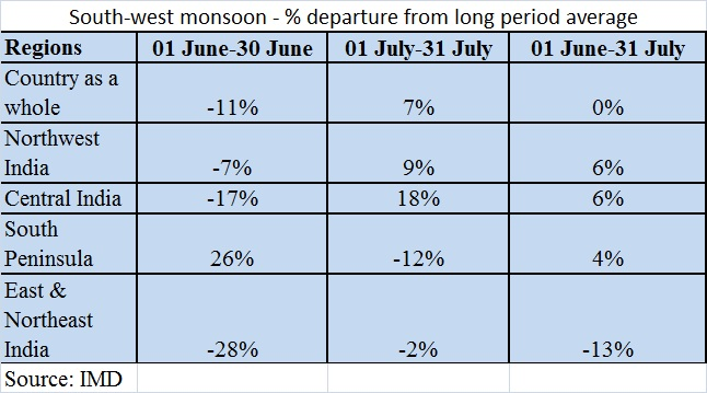 Southwest monsoon table- Aug 5, 2016
