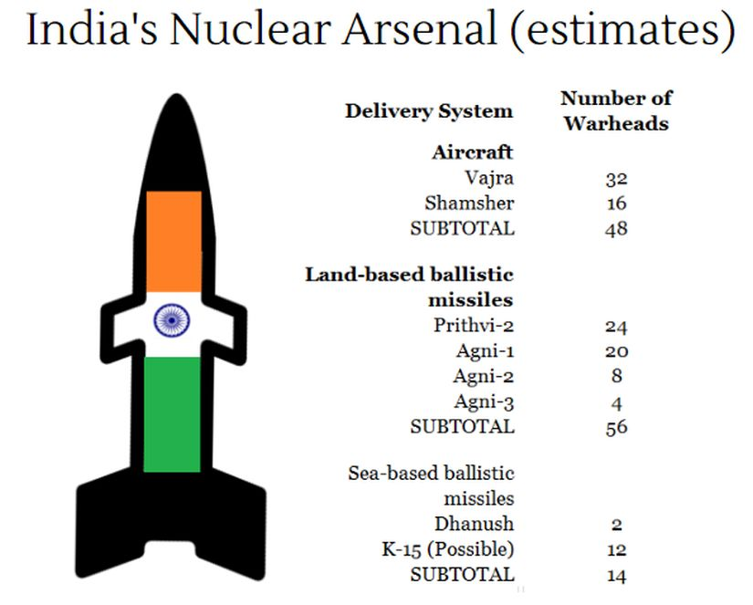 Indias-Nuclear-Arsenal-Desktop 825