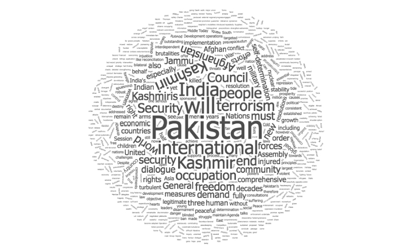 A word cloud made from Nawaz Sharif's speech at the UN General Assembly.